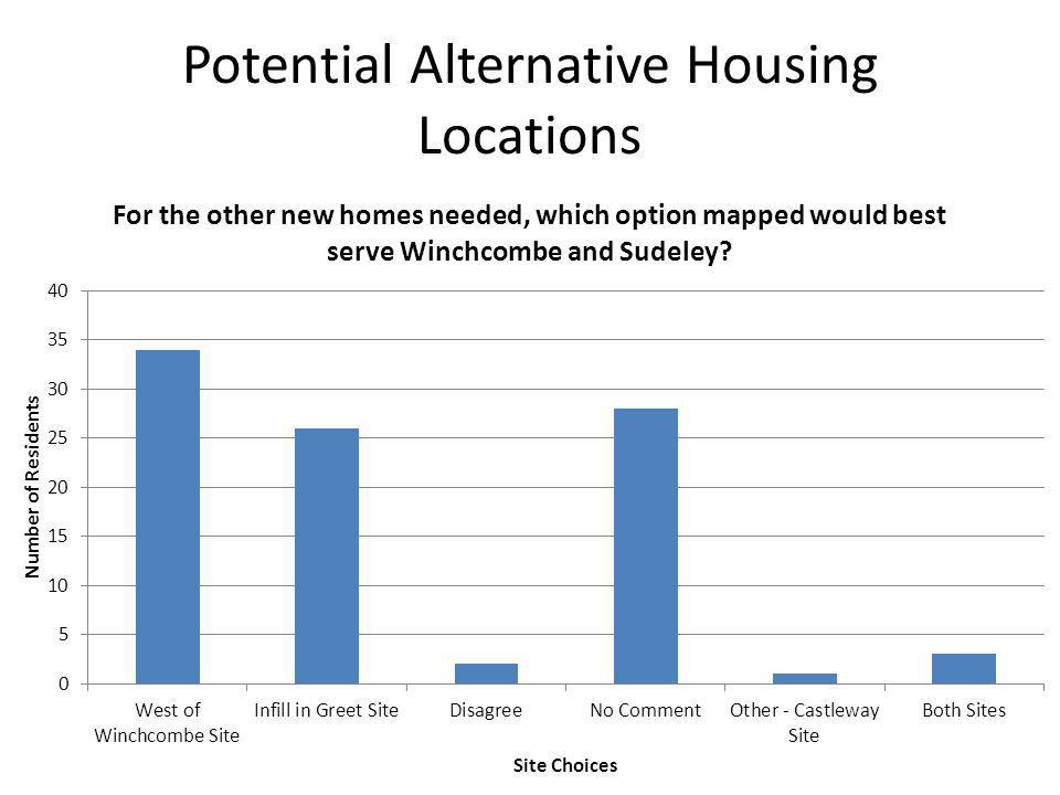 Potential Alternative Housing Locations