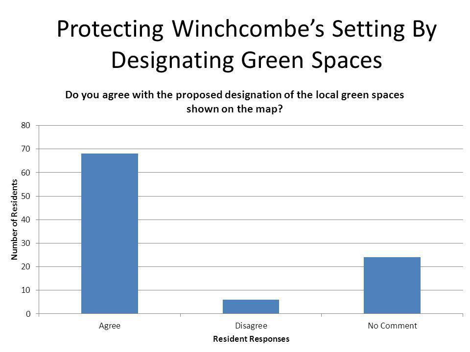Protecting Winchcombes Setting By Designating Green Spaces