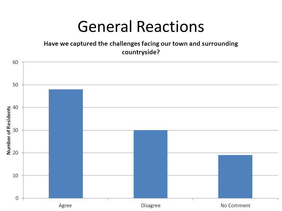 General Reactions