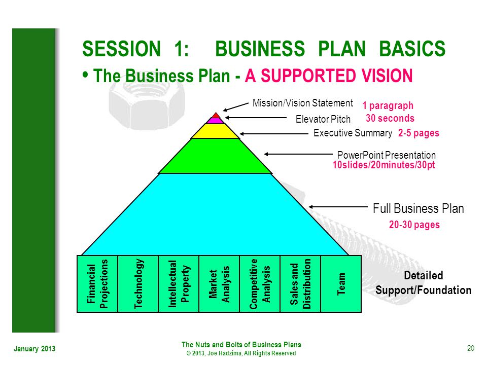 January 2013 20 SESSION 1: BUSINESS PLAN BASICS The Business Plan - A SUPPORTED VISION Technology Intellectual Property Market Analysis Competitive An