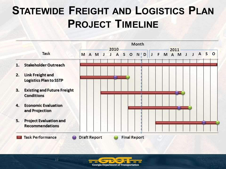 Task 1.Stakeholder Outreach 2.Link Freight and Logistics Plan to SSTP 3.Existing and Future Freight Conditions 4.Economic Evaluation and Projection 5.Project Evaluation and Recommendations Task Performance S TATEWIDE F REIGHT AND L OGISTICS P LAN P ROJECT T IMELINE 10 Draft ReportFinal Report Month 2011 2010 MAMJJASONDJFM A MJJ ASO