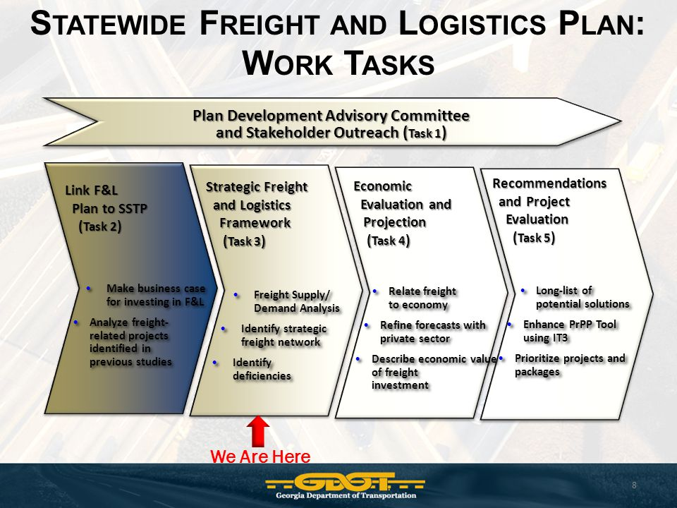 S TATEWIDE F REIGHT AND L OGISTICS P LAN : W ORK T ASKS 8 Plan Development Advisory Committee and Stakeholder Outreach ( Task 1 ) Make business case for investing in F&L Analyze freight- related projects identified in previous studies Make business case for investing in F&L Analyze freight- related projects identified in previous studies Freight Supply/ Demand Analysis Identify strategic freight network Identify deficiencies Freight Supply/ Demand Analysis Identify strategic freight network Identify deficiencies Relate freight to economy Refine forecasts with private sector Describe economic value of freight investment Relate freight to economy Refine forecasts with private sector Describe economic value of freight investment Long-list of potential solutions Enhance PrPP Tool using IT3 Prioritize projects and packages Long-list of potential solutions Enhance PrPP Tool using IT3 Prioritize projects and packages Link F&L Plan to SSTP ( Task 2 ) Strategic Freight and Logistics Framework ( Task 3 ) Economic Evaluation and Projection ( Task 4 ) Recommendations and Project Evaluation ( Task 5 ) We Are Here