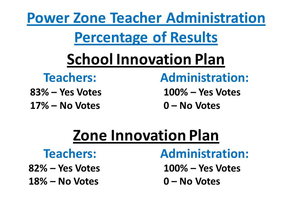 Power Zone Teacher Administration Percentage of Results School Innovation Plan Teachers: Administration: 83% – Yes Votes 100% – Yes Votes 17% – No Votes0 – No Votes Zone Innovation Plan Teachers: Administration: 82% – Yes Votes 100% – Yes Votes 18% – No Votes0 – No Votes