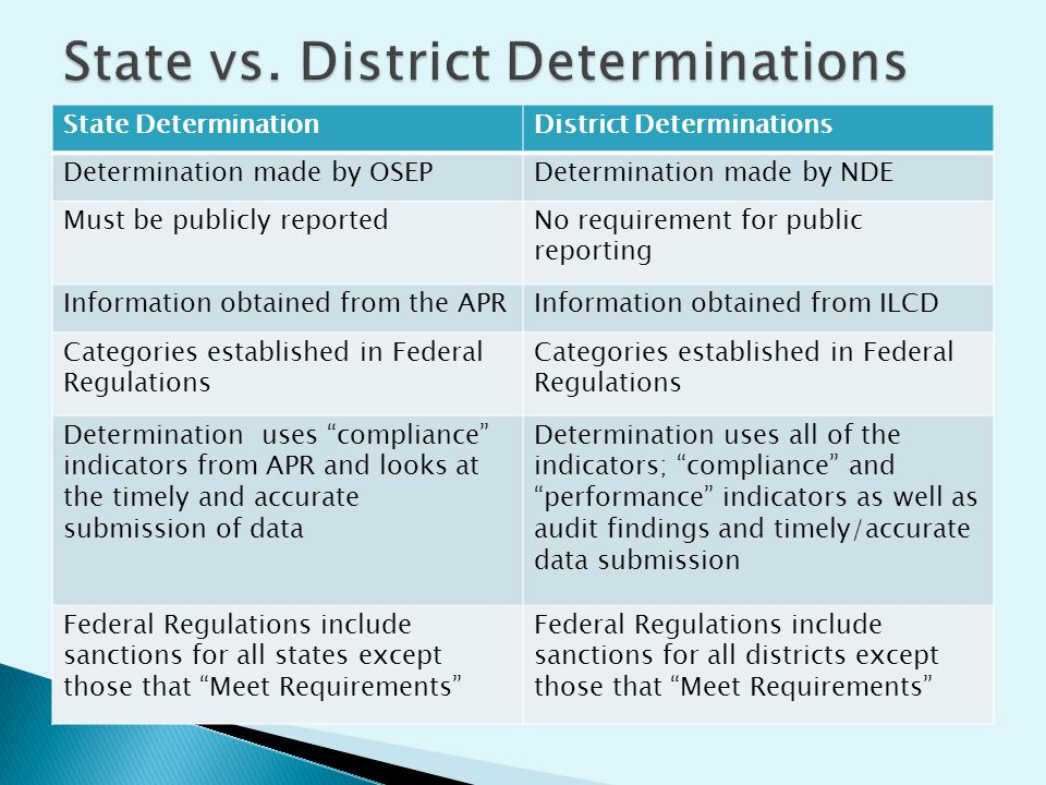 State DeterminationDistrict Determinations Determination made by OSEPDetermination made by NDE Must be publicly reportedNo requirement for public reporting Information obtained from the APRInformation obtained from ILCD Categories established in Federal Regulations Determination uses compliance indicators from APR and looks at the timely and accurate submission of data Determination uses all of the indicators; compliance and performance indicators as well as audit findings and timely/accurate data submission Federal Regulations include sanctions for all states except those that Meet Requirements Federal Regulations include sanctions for all districts except those that Meet Requirements