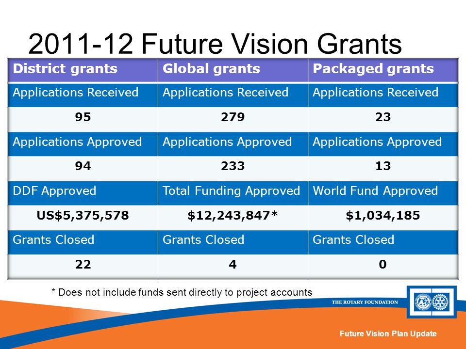 Future Vision Plan Update 2011-12 Future Vision Grants * Does not include funds sent directly to project accounts