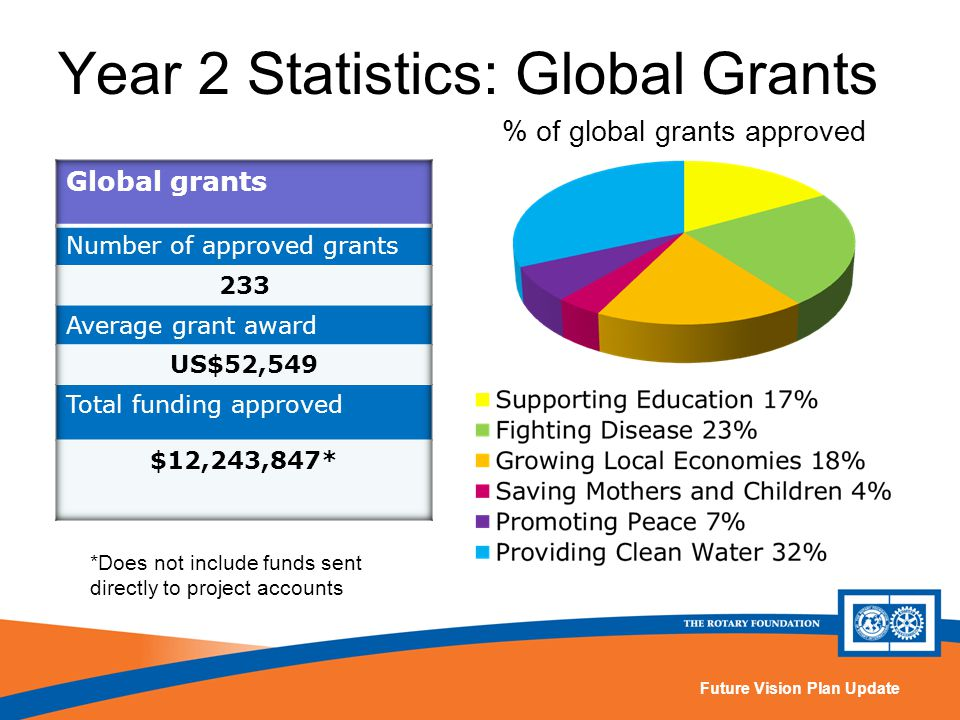 Future Vision Plan Update Year 2 Statistics: Global Grants % of global grants approved *Does not include funds sent directly to project accounts