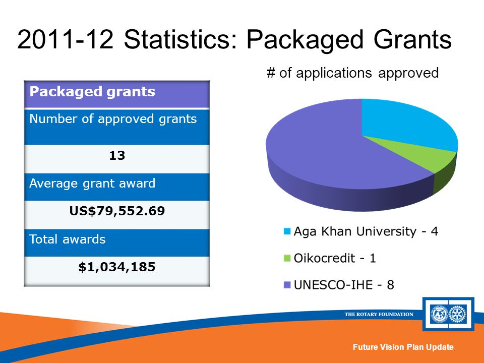 Future Vision Plan Update 2011-12 Statistics: Packaged Grants # of applications approved