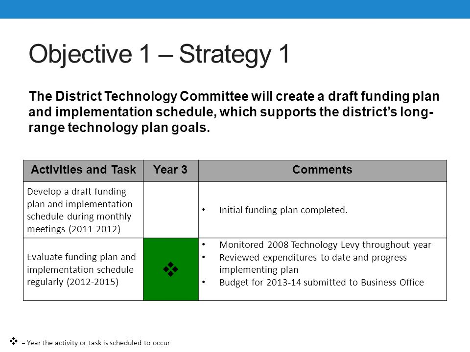 Objective 1 – Strategy 2 The Districts Technology Plan will be implemented, evaluated and revised annually as appropriate.