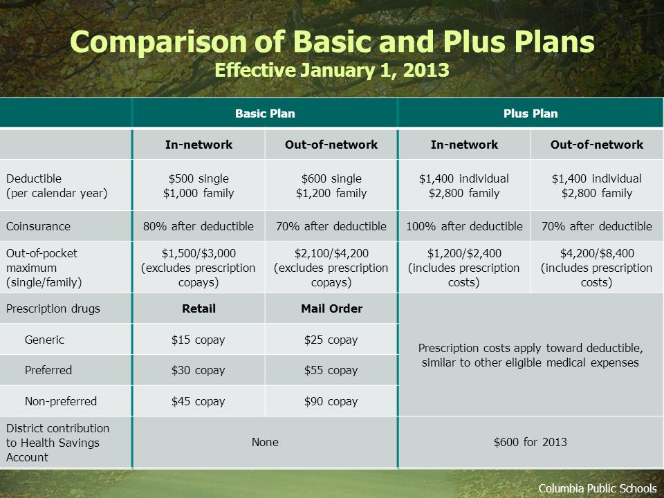 Comparison of Basic and Plus Plans Effective January 1, 2013 Columbia Public Schools Basic Plan In-networkOut-of-network Deductible (per calendar year) $500 single $1,000 family $600 single $1,200 family Coinsurance80% after deductible70% after deductible Out-of-pocket maximum (single/family) $1,500/$3,000 (excludes prescription copays) $2,100/$4,200 (excludes prescription copays) Prescription drugsRetailMail Order Generic$15 copay$25 copay Preferred$30 copay$55 copay Non-preferred$45 copay$90 copay District contribution to Health Savings Account None Plus Plan In-networkOut-of-network Deductible (per calendar year) $1,400 individual $2,800 family $1,400 individual $2,800 family Coinsurance100% after deductible70% after deductible Out-of-pocket maximum (single/family) $1,200/$2,400 (includes prescription costs) $4,200/$8,400 (includes prescription costs) Prescription drugs Prescription costs apply toward deductible, similar to other eligible medical expenses Generic Preferred Non-preferred District contribution to Health Savings Account $600 for 2013 Basic PlanPlus Plan In-networkOut-of-networkIn-networkOut-of-network Deductible (per calendar year) $500 single $1,000 family $600 single $1,200 family $1,400 individual $2,800 family $1,400 individual $2,800 family Coinsurance80% after deductible70% after deductible100% after deductible70% after deductible Out-of-pocket maximum (single/family) $1,500/$3,000 (excludes prescription copays) $2,100/$4,200 (excludes prescription copays) $1,200/$2,400 (includes prescription costs) $4,200/$8,400 (includes prescription costs) Prescription drugsRetailMail Order Prescription costs apply toward deductible, similar to other eligible medical expenses Generic$15 copay$25 copay Preferred$30 copay$55 copay Non-preferred$45 copay$90 copay District contribution to Health Savings Account None$600 for 2013