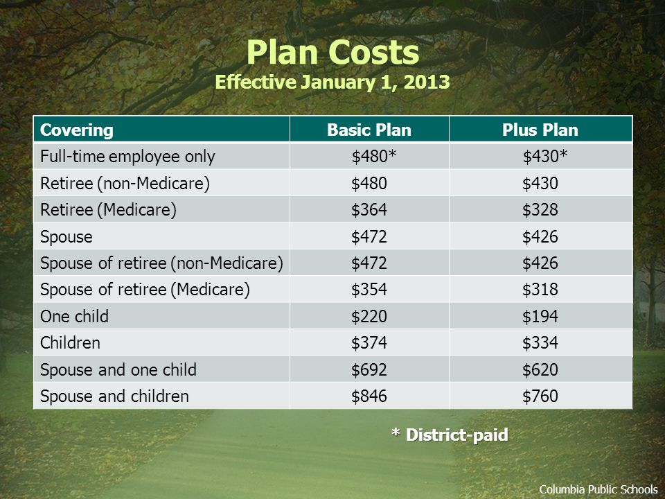 Plan Costs Effective January 1, 2013 * District-paid Columbia Public Schools CoveringBasic PlanPlus Plan Full-time employee only $480* $430* CoveringBasic PlanPlus Plan Full-time employee only $480* $430* Retiree (non-Medicare)$480$430 Retiree (Medicare)$364$328 CoveringBasic PlanPlus Plan Full-time employee only $480* $430* Retiree (non-Medicare)$480$430 Retiree (Medicare)$364$328 Spouse$472$426 Spouse of retiree (non-Medicare)$472$426 Spouse of retiree (Medicare)$354$318 CoveringBasic PlanPlus Plan Full-time employee only $480* $430* Retiree (non-Medicare)$480$430 Retiree (Medicare)$364$328 Spouse$472$426 Spouse of retiree (non-Medicare)$472$426 Spouse of retiree (Medicare)$354$318 One child$220$194 Children$374$334 CoveringBasic PlanPlus Plan Full-time employee only $480* $430* Retiree (non-Medicare)$480$430 Retiree (Medicare)$364$328 Spouse$472$426 Spouse of retiree (non-Medicare)$472$426 Spouse of retiree (Medicare)$354$318 One child$220$194 Children$374$334 Spouse and one child$692$620 Spouse and children$846$760