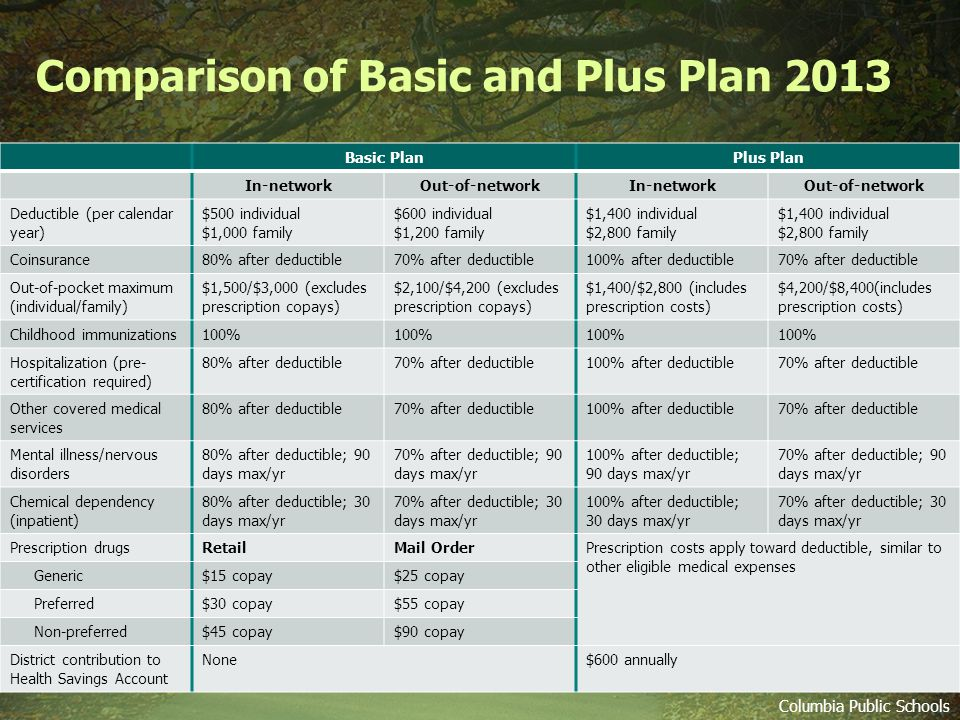 Comparison of Basic and Plus Plan 2013 Columbia Public Schools Basic PlanPlus Plan In-networkOut-of-networkIn-networkOut-of-network Deductible (per calendar year) $500 individual $1,000 family $600 individual $1,200 family $1,400 individual $2,800 family $1,400 individual $2,800 family Coinsurance80% after deductible70% after deductible100% after deductible70% after deductible Out-of-pocket maximum (individual/family) $1,500/$3,000 (excludes prescription copays) $2,100/$4,200 (excludes prescription copays) $1,400/$2,800 (includes prescription costs) $4,200/$8,400(includes prescription costs) Childhood immunizations100% Hospitalization (pre- certification required) 80% after deductible70% after deductible100% after deductible70% after deductible Other covered medical services 80% after deductible70% after deductible100% after deductible70% after deductible Mental illness/nervous disorders 80% after deductible; 90 days max/yr 70% after deductible; 90 days max/yr 100% after deductible; 90 days max/yr 70% after deductible; 90 days max/yr Chemical dependency (inpatient) 80% after deductible; 30 days max/yr 70% after deductible; 30 days max/yr 100% after deductible; 30 days max/yr 70% after deductible; 30 days max/yr Prescription drugsRetailMail OrderPrescription costs apply toward deductible, similar to other eligible medical expenses Generic$15 copay$25 copay Preferred$30 copay$55 copay Non-preferred$45 copay$90 copay District contribution to Health Savings Account None$600 annually