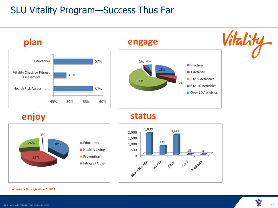12 SLU Vitality ProgramSuccess Thus Far \EB\STLUN\2011\Medical Plan Overview.pptx plan engage enjoy status Numbers through March 2011