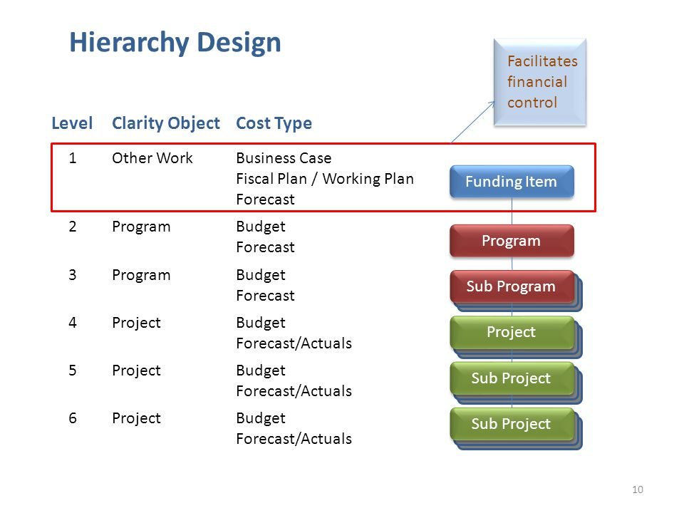10 Hierarchy Design Funding Item LevelClarity ObjectCost Type 1Other WorkBusiness Case Fiscal Plan / Working Plan Forecast 2ProgramBudget Forecast 3ProgramBudget Forecast 4ProjectBudget Forecast/Actuals 5ProjectBudget Forecast/Actuals 6ProjectBudget Forecast/Actuals Program Sub Program Project Sub Project Facilitates financial control