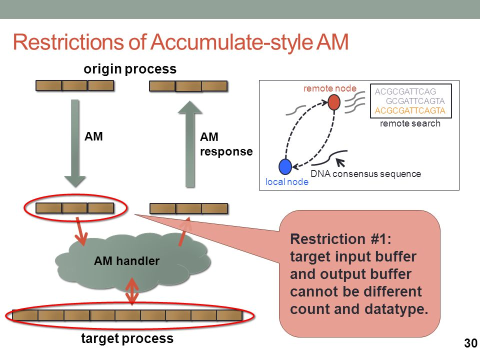 origin process AM handler target process Restrictions of Accumulate-style AM AM AM response remote search local node remote node ACGCGATTCAG GCGATTCAGTA ACGCGATTCAGTA DNA consensus sequence Restriction #1: target input buffer and output buffer cannot be different count and datatype.