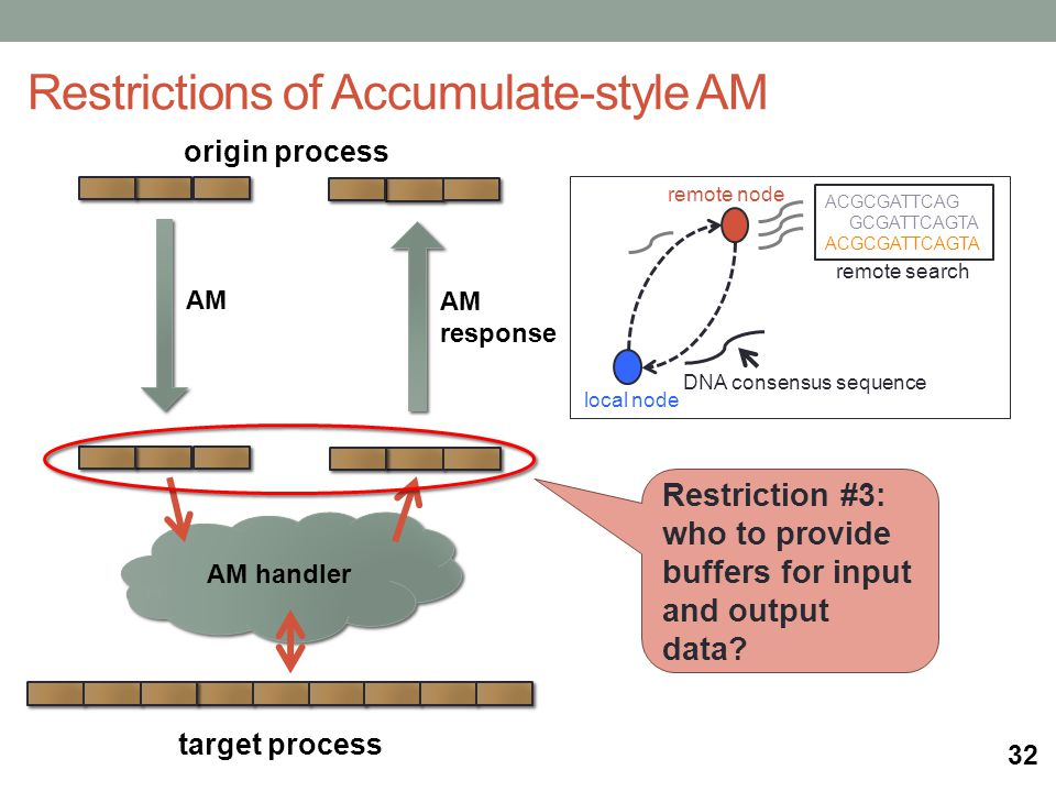 origin process AM handler target process Restrictions of Accumulate-style AM AM AM response remote search local node remote node ACGCGATTCAG GCGATTCAGTA ACGCGATTCAGTA DNA consensus sequence Restriction #3: who to provide buffers for input and output data.