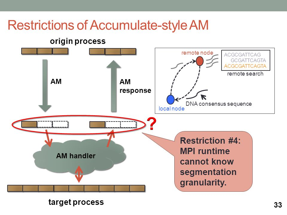 origin process AM handler target process Restrictions of Accumulate-style AM AM AM response remote search local node remote node ACGCGATTCAG GCGATTCAGTA ACGCGATTCAGTA DNA consensus sequence Restriction #4: MPI runtime cannot know segmentation granularity.