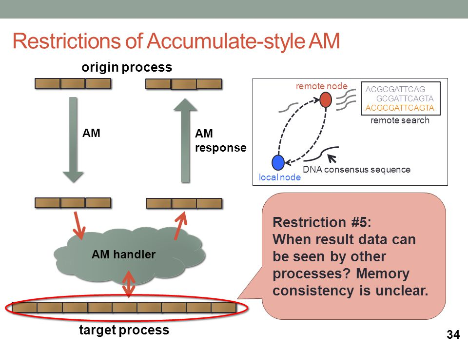 origin process AM handler target process Restrictions of Accumulate-style AM AM AM response remote search local node remote node ACGCGATTCAG GCGATTCAGTA ACGCGATTCAGTA DNA consensus sequence Restriction #5: When result data can be seen by other processes.