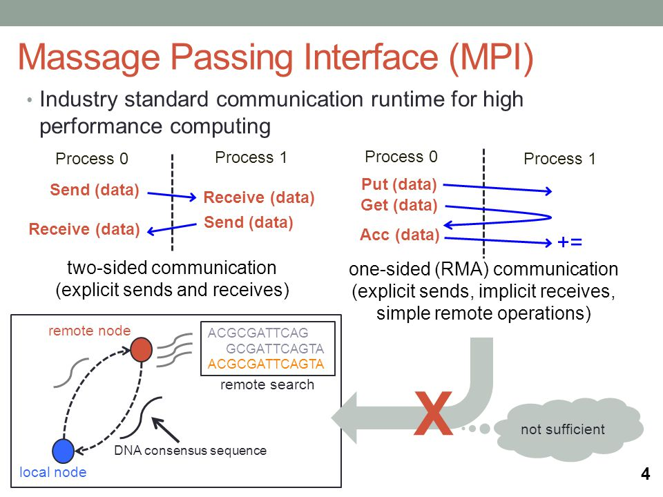 Industry standard communication runtime for high performance computing Massage Passing Interface (MPI) Process 0 Process 1 Send (data) Receive (data) Process 0 Process 1 Put (data) Get (data) Acc (data) += Send (data) Receive (data) two-sided communication (explicit sends and receives) one-sided (RMA) communication (explicit sends, implicit receives, simple remote operations) 4 remote search local node remote node ACGCGATTCAG GCGATTCAGTA ACGCGATTCAGTA DNA consensus sequence X not sufficient