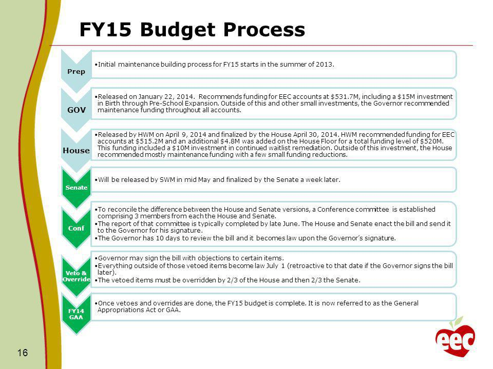 FY15 Budget Process 16 Prep Initial maintenance building process for FY15 starts in the summer of 2013.