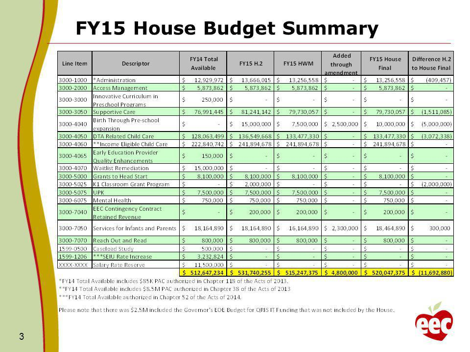 FY15 House Budget 3000-1000 Administrative Account Overview: The Houses FY15 budget recommends $13.3M for EEC Administration, which is a 2.5% increase from FY14 but a 3% decrease ($409K) from the Governors FY15 recommendation.