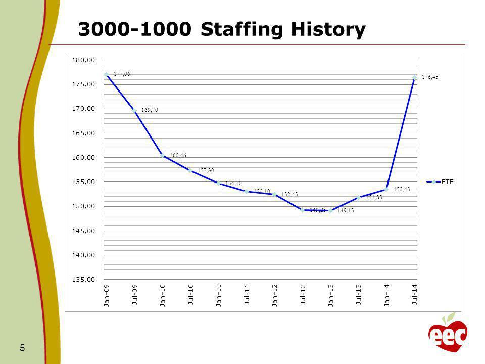 3000-1000 Staffing History 5