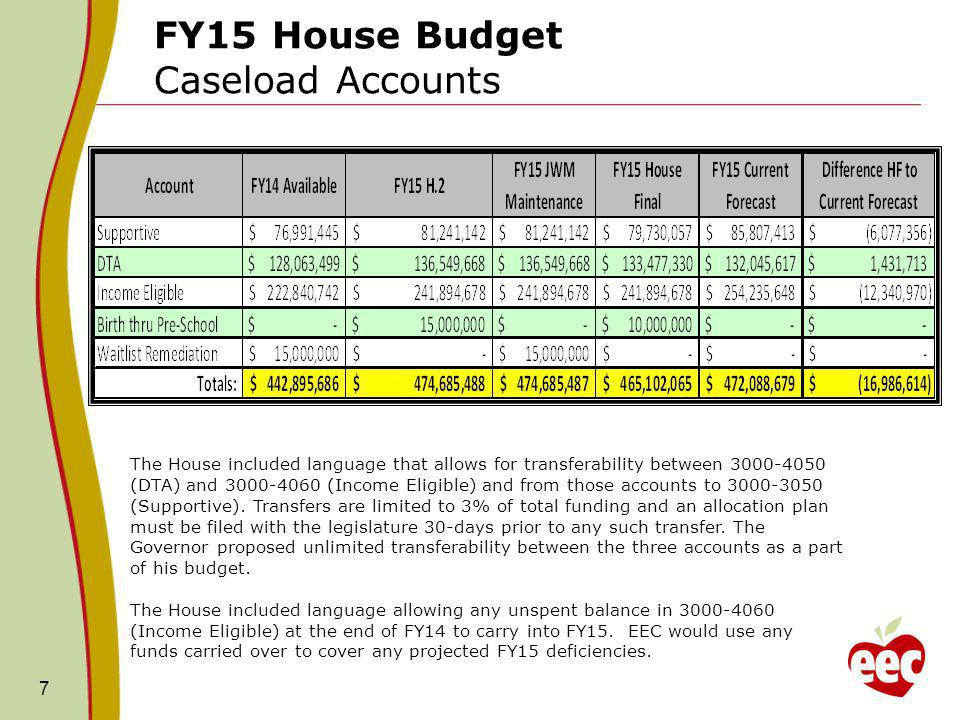 FY15 House Budget 3000-3050 Supportive Account Funding Recommendation: FY14 Available: $76,991,445 FY15 JWM Maintenance Submitted: $81,241,142 FY 15 House 2: $81,241,142 FY 15 House: $79,730,057 FY15 Updated Current Forecast: $85,807,413 Details: Based on our current projections, the Houses proposed FY15 funding level of $79.7M is less than our estimated need.