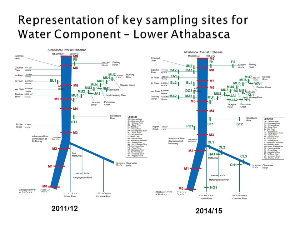 Provided in confidence 10 Key sampling sites in 2011-12.