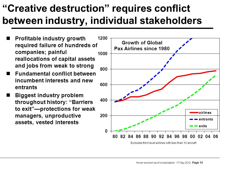 Horan economics of consolidation 17 May 2012 Page 10 Creative destruction requires conflict between industry, individual stakeholders Profitable indus