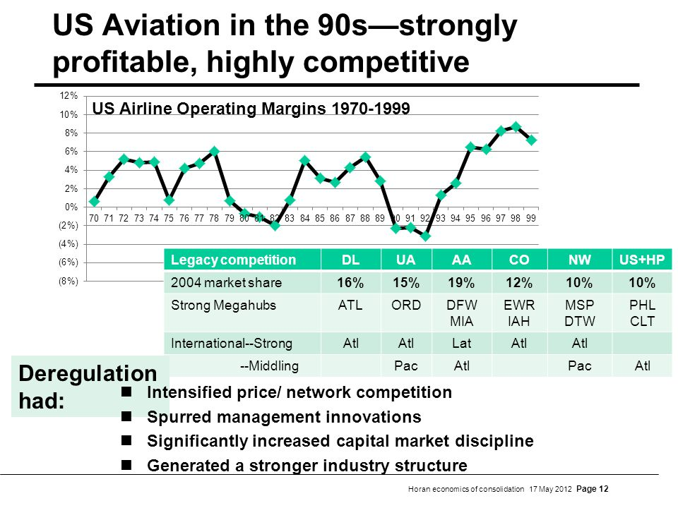 Horan economics of consolidation 17 May 2012 Page 12 US Aviation in the 90sstrongly profitable, highly competitive Legacy competitionDLUAAACONWUS+HP 2004 market share16%15%19%12%10% Strong MegahubsATLORDDFW MIA EWR IAH MSP DTW PHL CLT International--StrongAtl LatAtl --MiddlingPacAtlPacAtl Deregulation had: Intensified price/ network competition Spurred management innovations Significantly increased capital market discipline Generated a stronger industry structure