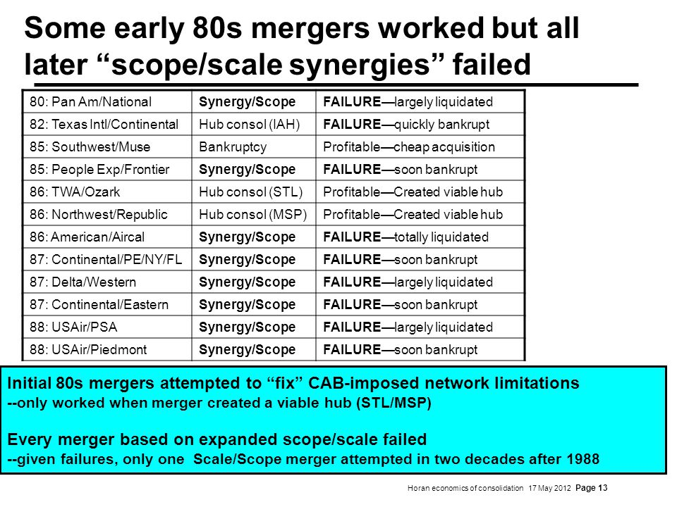 Horan economics of consolidation 17 May 2012 Page 13 Some early 80s mergers worked but all later scope/scale synergies failed 80: Pan Am/NationalSynergy/ScopeFAILURElargely liquidated 82: Texas Intl/ContinentalHub consol (IAH)FAILUREquickly bankrupt 85: Southwest/MuseBankruptcyProfitablecheap acquisition 85: People Exp/FrontierSynergy/ScopeFAILUREsoon bankrupt 86: TWA/OzarkHub consol (STL)ProfitableCreated viable hub 86: Northwest/RepublicHub consol (MSP)ProfitableCreated viable hub 86: American/AircalSynergy/ScopeFAILUREtotally liquidated 87: Continental/PE/NY/FLSynergy/ScopeFAILUREsoon bankrupt 87: Delta/WesternSynergy/ScopeFAILURElargely liquidated 87: Continental/EasternSynergy/ScopeFAILUREsoon bankrupt 88: USAir/PSASynergy/ScopeFAILURElargely liquidated 88: USAir/PiedmontSynergy/ScopeFAILUREsoon bankrupt Initial 80s mergers attempted to fix CAB-imposed network limitations --only worked when merger created a viable hub (STL/MSP) Every merger based on expanded scope/scale failed --given failures, only one Scale/Scope merger attempted in two decades after 1988 Initial 80s mergers attempted to fix CAB-imposed network limitations --only worked when merger created a viable hub (STL/MSP) Every merger based on expanded scope/scale failed --given failures, only one Scale/Scope merger attempted in two decades after 1988