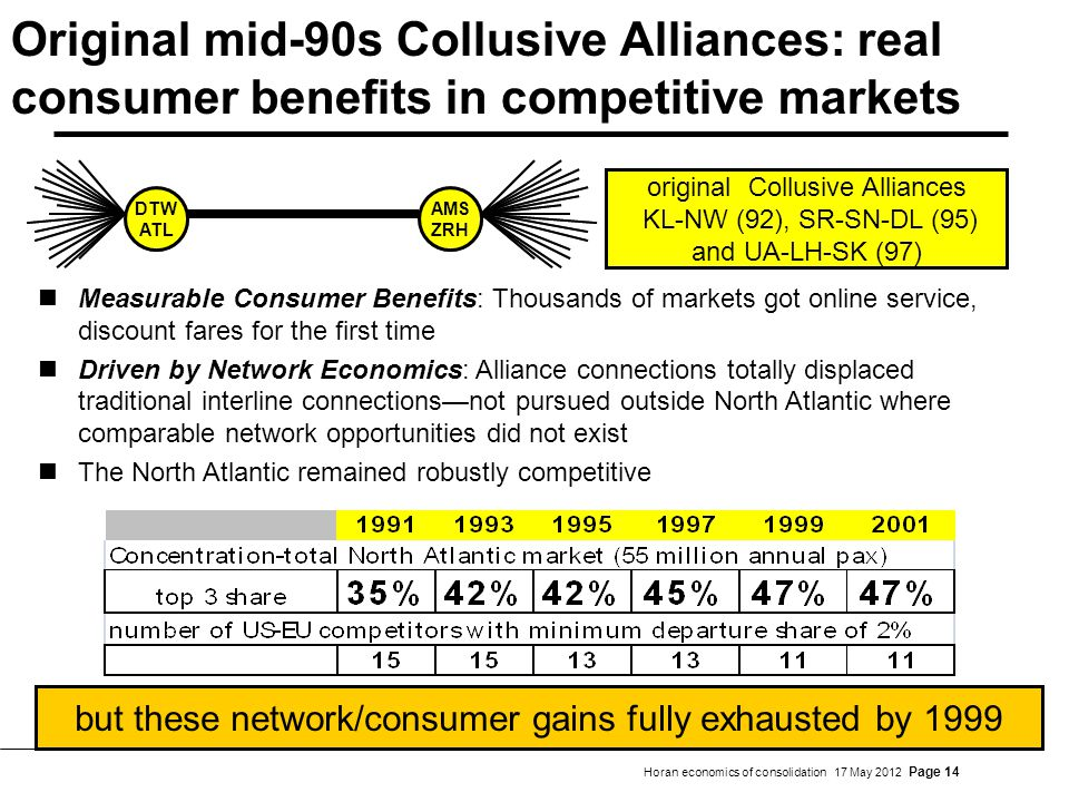 Horan economics of consolidation 17 May 2012 Page 14 Original mid-90s Collusive Alliances: real consumer benefits in competitive markets AMS ZRH DTW ATL original Collusive Alliances KL-NW (92), SR-SN-DL (95) and UA-LH-SK (97) but these network/consumer gains fully exhausted by 1999 Measurable Consumer Benefits: Thousands of markets got online service, discount fares for the first time Driven by Network Economics: Alliance connections totally displaced traditional interline connectionsnot pursued outside North Atlantic where comparable network opportunities did not exist The North Atlantic remained robustly competitive