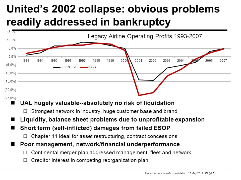 Horan economics of consolidation 17 May 2012 Page 18 Uniteds 2002 collapse: obvious problems readily addressed in bankruptcy UAL hugely valuable--absolutely no risk of liquidation Strongest network in industry, huge customer base and brand Liquidity, balance sheet problems due to unprofitable expansion Short term (self-inflicted) damages from failed ESOP Chapter 11 ideal for asset restructuring, contract concessions Poor management, network/financial underperformance Continental merger plan addressed management, fleet and network Creditor interest in competing reorganization plan