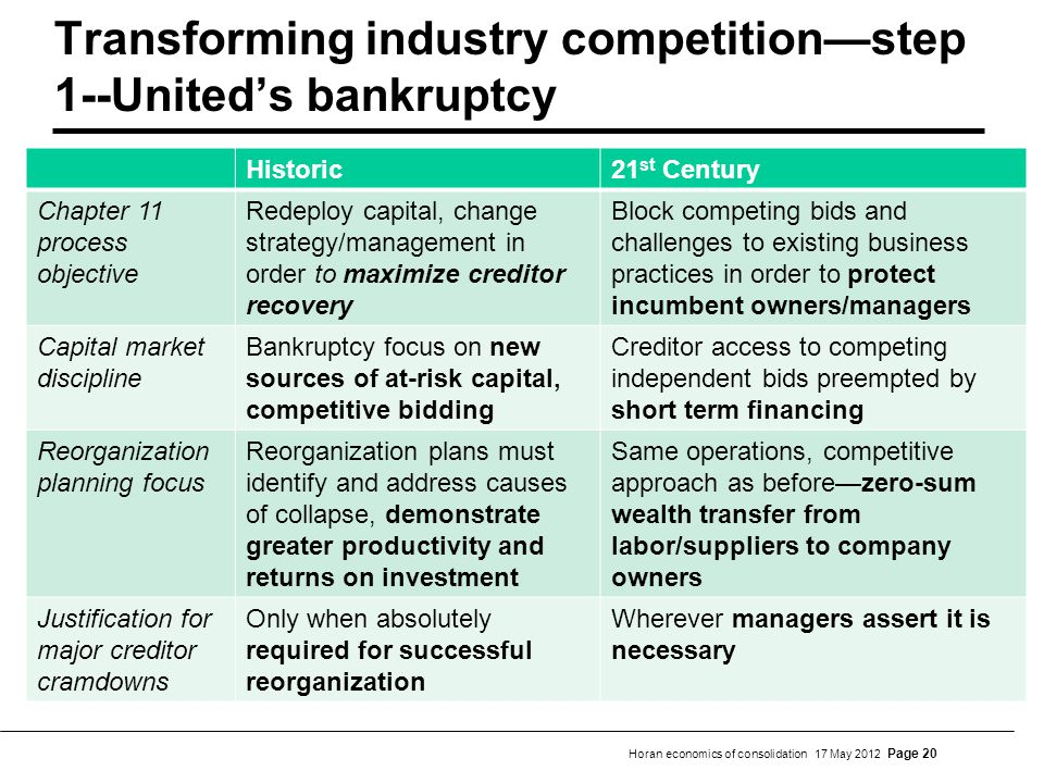 Horan economics of consolidation 17 May 2012 Page 20 Transforming industry competitionstep 1--Uniteds bankruptcy Historically drove capital developmen