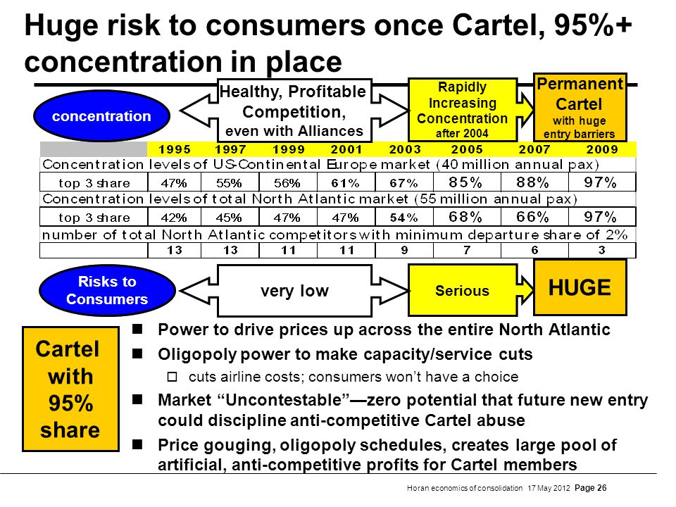 Horan economics of consolidation 17 May 2012 Page 26 Huge risk to consumers once Cartel, 95%+ concentration in place Power to drive prices up across t