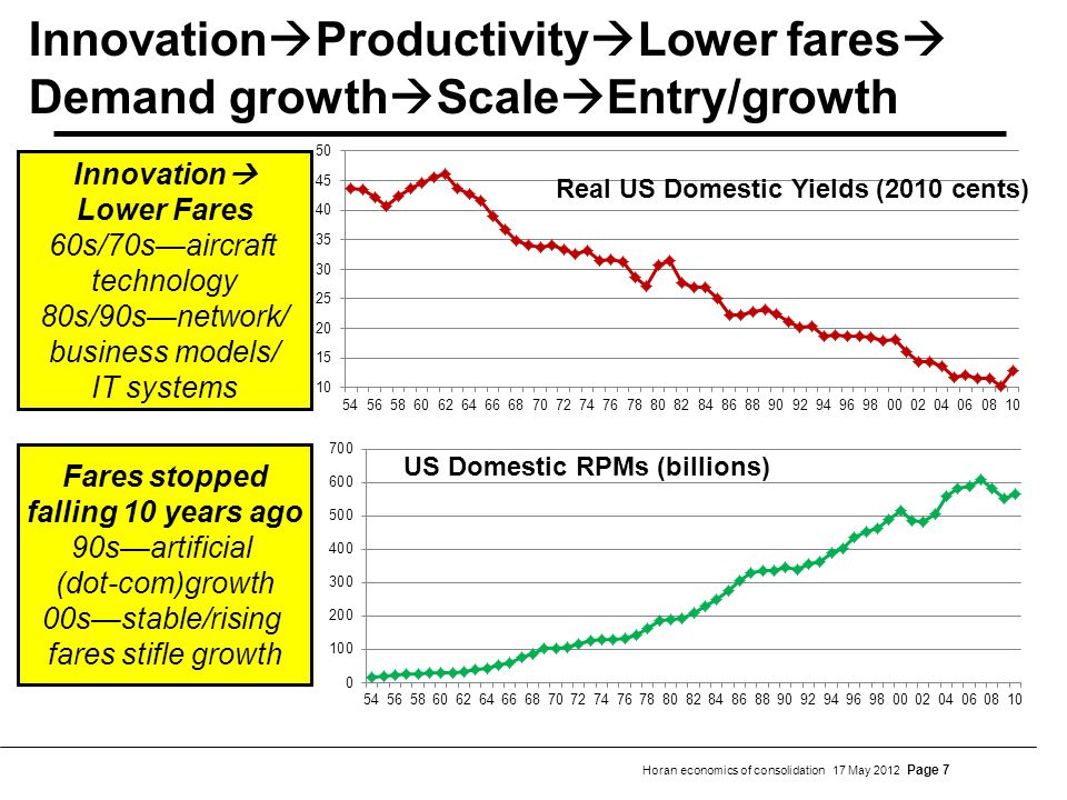 Horan economics of consolidation 17 May 2012 Page 7 Innovation Productivity Lower fares Demand growth Scale Entry/growth Innovation Lower Fares 60s/70saircraft technology 80s/90snetwork/ business models/ IT systems Fares stopped falling 10 years ago 90sartificial (dot-com)growth 00sstable/rising fares stifle growth