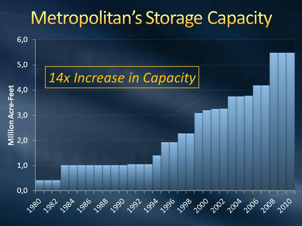 14x Increase in Capacity