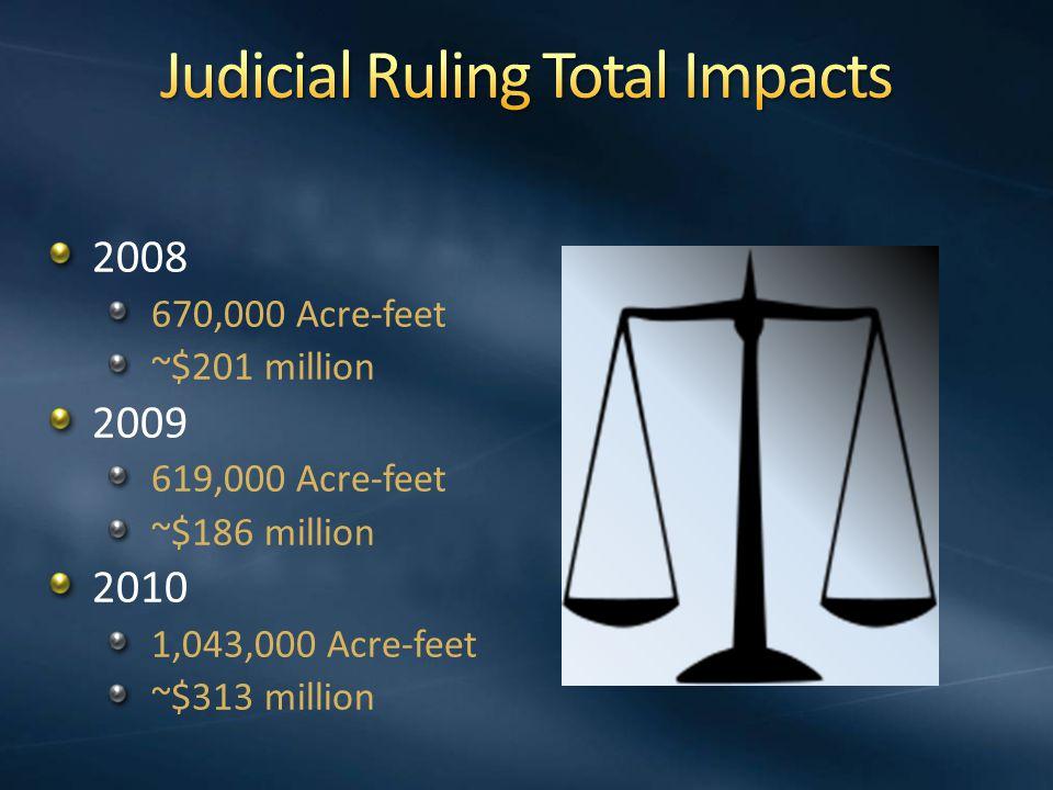 2008 670,000 Acre-feet ~$201 million 2009 619,000 Acre-feet ~$186 million 2010 1,043,000 Acre-feet ~$313 million