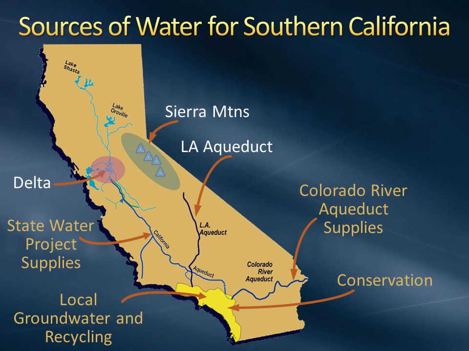Delta LA Aqueduct Colorado River Aqueduct Supplies State Water Project Supplies Sierra Mtns Local Groundwater and Recycling Conservation