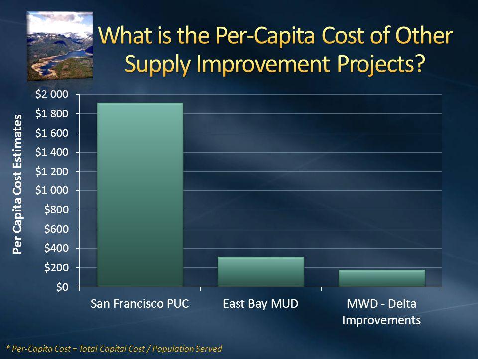 * Per-Capita Cost = Total Capital Cost / Population Served