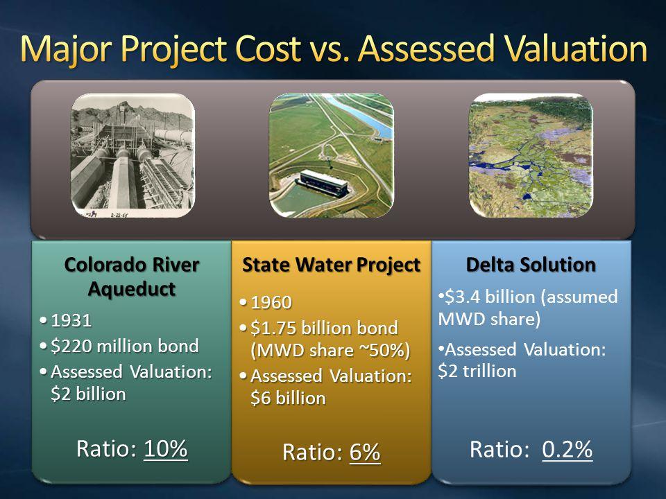 Colorado River Aqueduct 19311931 $220 million bond$220 million bond Assessed Valuation: $2 billionAssessed Valuation: $2 billion Ratio: 10% Colorado River Aqueduct 19311931 $220 million bond$220 million bond Assessed Valuation: $2 billionAssessed Valuation: $2 billion Ratio: 10% State Water Project 19601960 $1.75 billion bond (MWD share ~50%)$1.75 billion bond (MWD share ~50%) Assessed Valuation: $6 billionAssessed Valuation: $6 billion Ratio: 6% State Water Project 19601960 $1.75 billion bond (MWD share ~50%)$1.75 billion bond (MWD share ~50%) Assessed Valuation: $6 billionAssessed Valuation: $6 billion Ratio: 6% Delta Solution $3.4 billion (assumed MWD share) Assessed Valuation: $2 trillion Ratio: 0.2% Delta Solution $3.4 billion (assumed MWD share) Assessed Valuation: $2 trillion Ratio: 0.2%