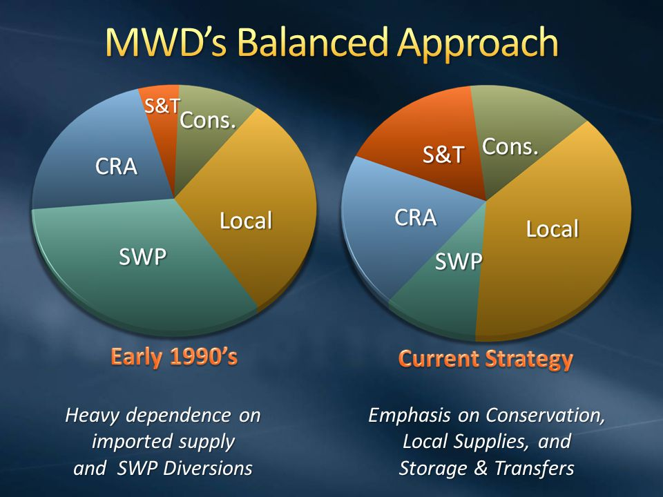 Heavy dependence on imported supply and SWP Diversions Emphasis on Conservation, Local Supplies, and Storage & Transfers