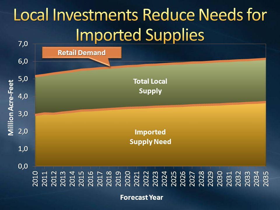 MWD estimates Restored Delta – Incremental cost of tunnel not melded with overall SWP supply; includes $200/af energy costs $300 - 1,300/AF $500 - 800/AF* $960 - 2,000/AF $1,040 - 2,300/AF $1,600 - 2,000/AF