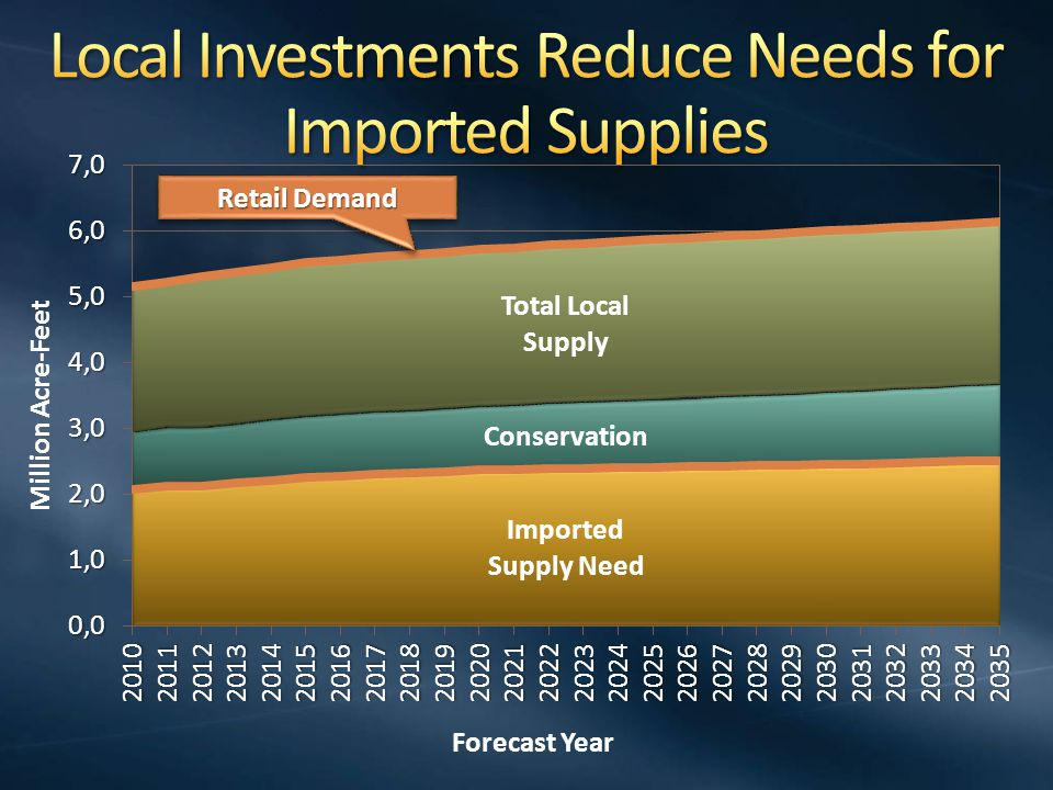 East Canal ~ $8 billion * West Canal ~ $9 billion * Tunnel ~ $12.7 billion * * URS developed initial cost estimates; Second independent expert cost analysis from 5RMK Inc completed in Jan.