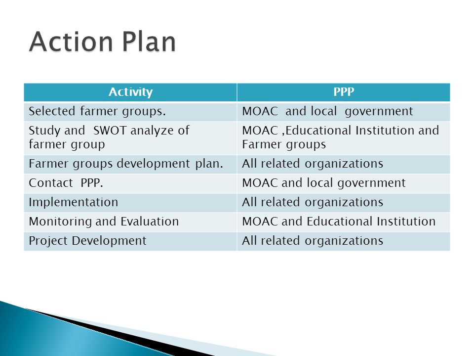 ActivityPPP Selected farmer groups.MOAC and local government Study and SWOT analyze of farmer group MOAC,Educational Institution and Farmer groups Farmer groups development plan.All related organizations Contact PPP.MOAC and local government ImplementationAll related organizations Monitoring and EvaluationMOAC and Educational Institution Project DevelopmentAll related organizations