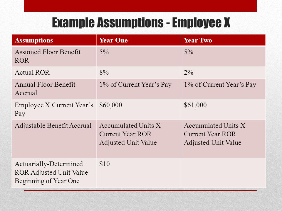 Example Assumptions - Employee X AssumptionsYear OneYear Two Assumed Floor Benefit ROR 5% Actual ROR8%2% Annual Floor Benefit Accrual 1% of Current Years Pay Employee X Current Years Pay $60,000$61,000 Adjustable Benefit AccrualAccumulated Units X Current Year ROR Adjusted Unit Value Actuarially-Determined ROR Adjusted Unit Value Beginning of Year One $10