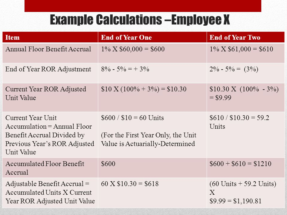 Example Calculations –Employee X ItemEnd of Year OneEnd of Year Two Annual Floor Benefit Accrual1% X $60,000 = $6001% X $61,000 = $610 End of Year ROR Adjustment8% - 5% = + 3%2% - 5% = (3%) Current Year ROR Adjusted Unit Value $10 X (100% + 3%) = $10.30$10.30 X (100% - 3%) = $9.99 Current Year Unit Accumulation = Annual Floor Benefit Accrual Divided by Previous Years ROR Adjusted Unit Value $600 / $10 = 60 Units (For the First Year Only, the Unit Value is Actuarially-Determined $610 / $10.30 = 59.2 Units Accumulated Floor Benefit Accrual $600$600 + $610 = $1210 Adjustable Benefit Accrual = Accumulated Units X Current Year ROR Adjusted Unit Value 60 X $10.30 = $618(60 Units + 59.2 Units) X $9.99 = $1,190.81