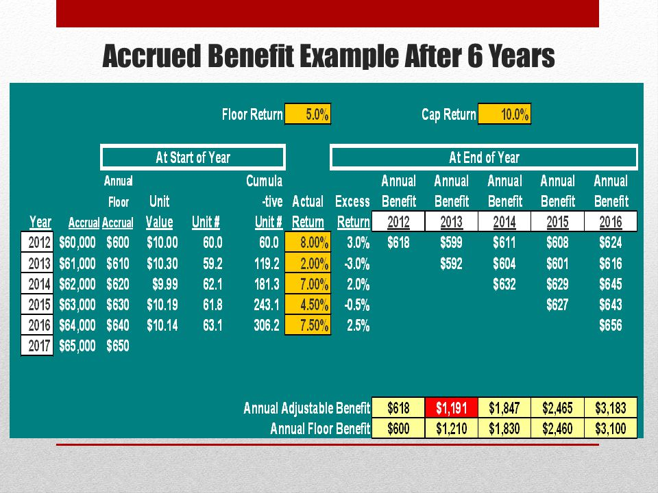 Accrued Benefit Example After 6 Years At the end of year 6, the Accumulated Adjustable Accrued Benefit is $3,183 vs.