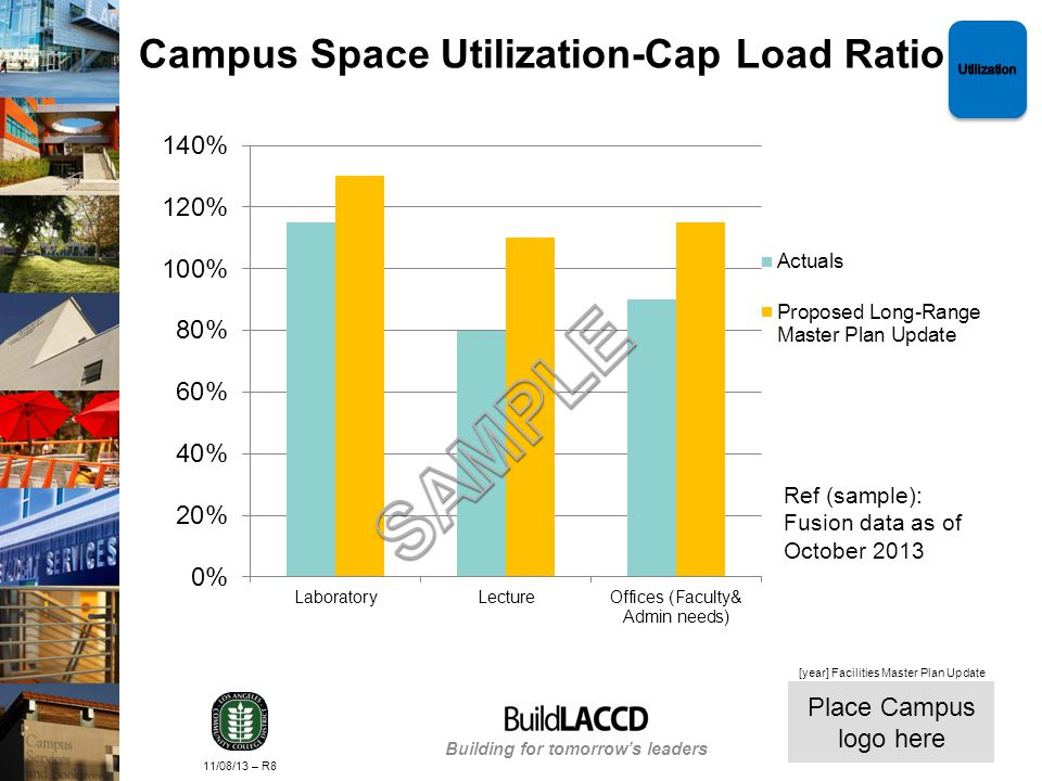 Building for tomorrows leaders Place Campus logo here 11/08/13 – R8 [year] Facilities Master Plan Update Campus Space Utilization-Cap Load Ratio Ref (sample): Fusion data as of October 2013