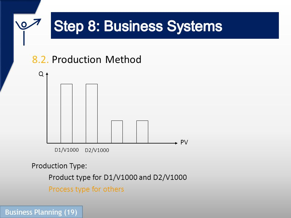 8.2. Production Method D1/V1000 D2/V1000 PV Q Production Type: Product type for D1/V1000 and D2/V1000 Process type for others Business Planning (19)