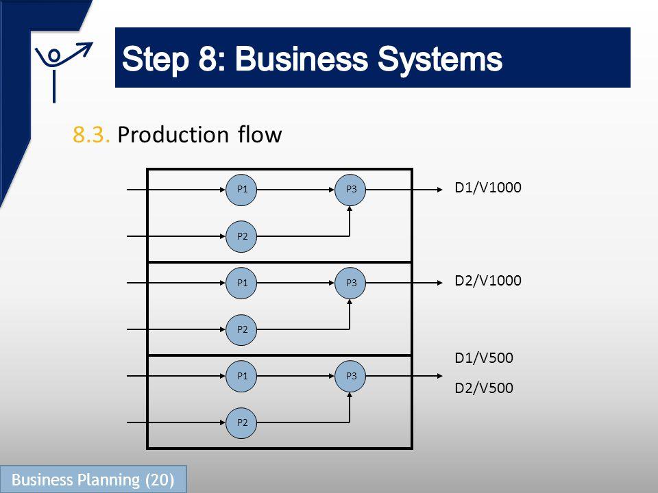 8.3. Production flow P1 P2 P3 P1 P2 P3 P1 P2 P3 D1/V1000 D2/V1000 D1/V500 D2/V500 Business Planning (20)